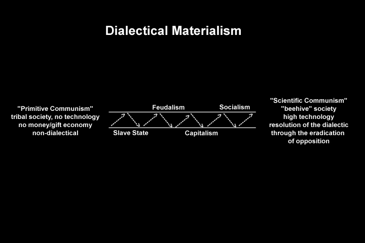 Image of a graphic model of the progression of dialectical materialism